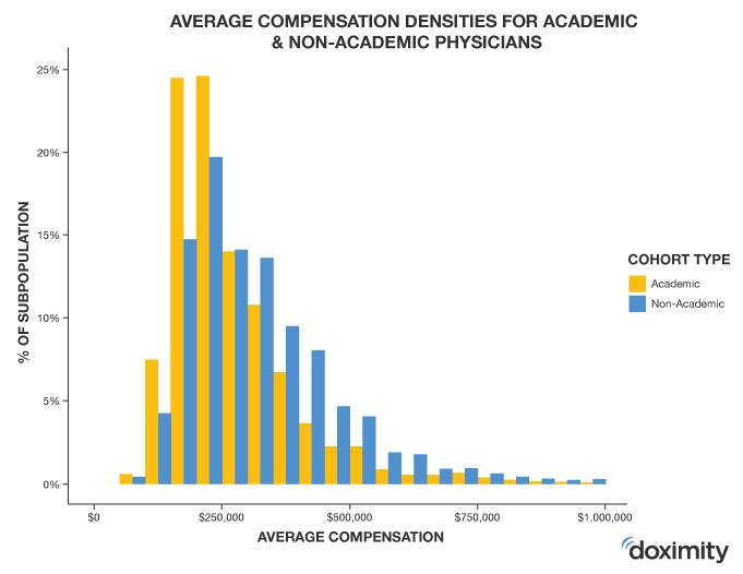 average compensation densities for academic and non-academic physicians