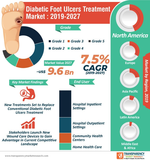 diabetic-foot-ulcers-treatment-market-infographic