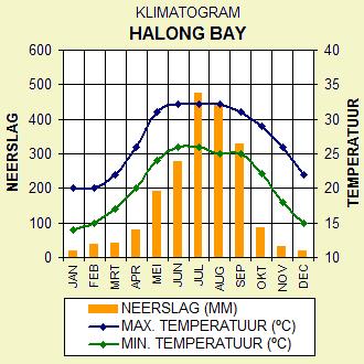 Klimaat Halong Bay, Noord Vietnam