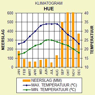 Klimaat Hue, Midden Vietnam