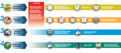 small resolution of diagram showing process of submitting paperwork for dpas access