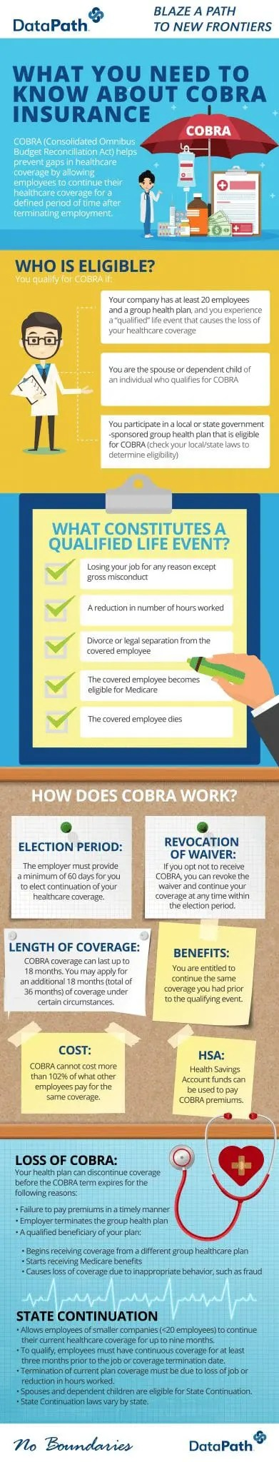 Infographic: COBRA insurance need-to-knows