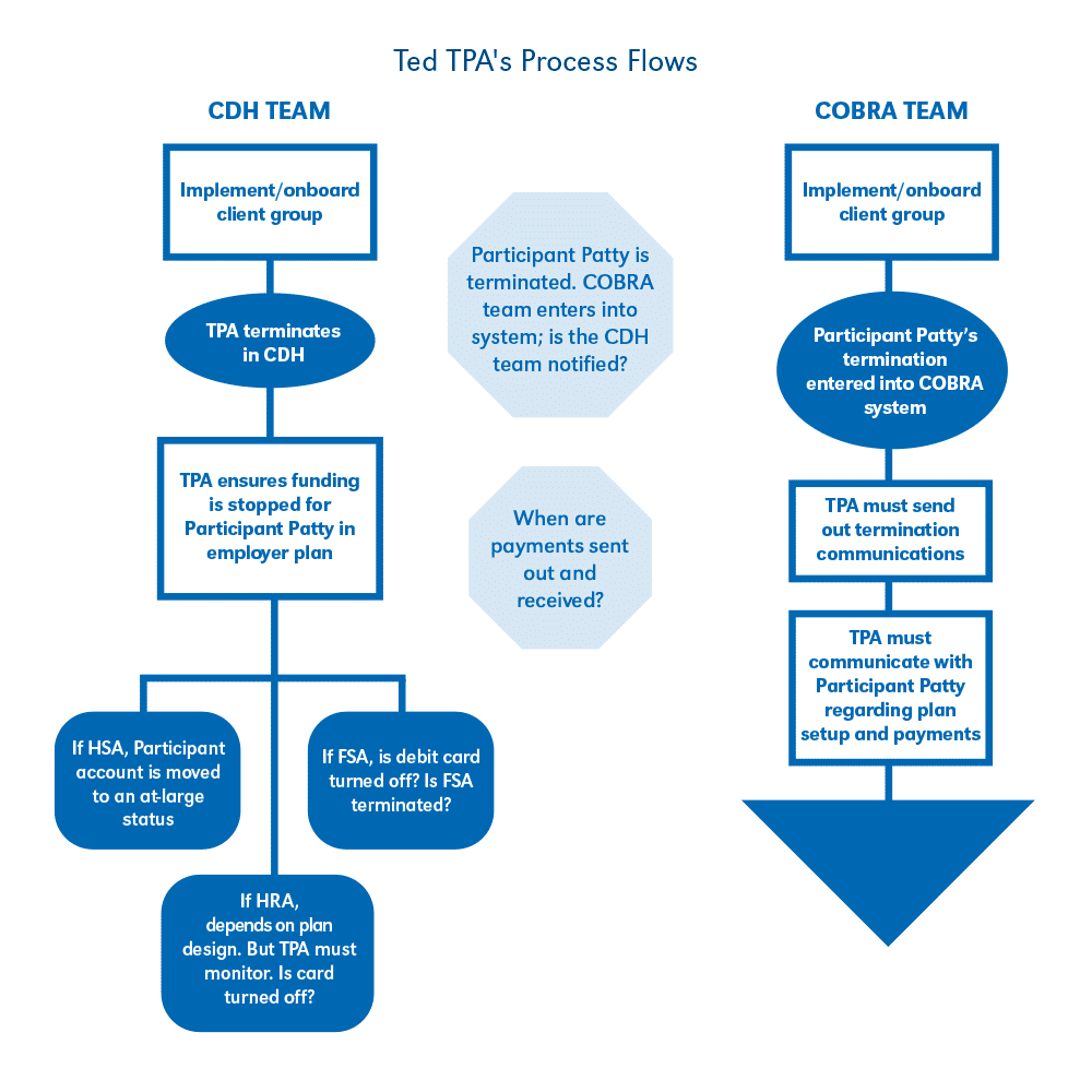 CDH Account and Cobra Workflow