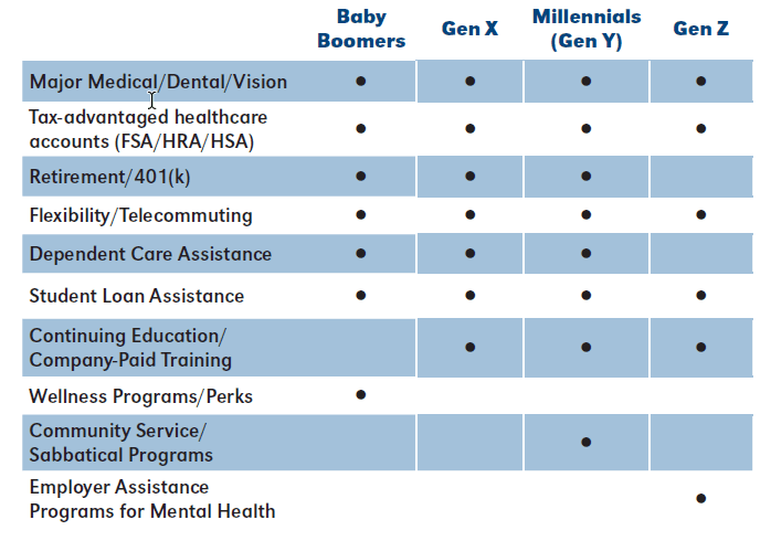 Multi-generational workforce benefits strategies: expectations