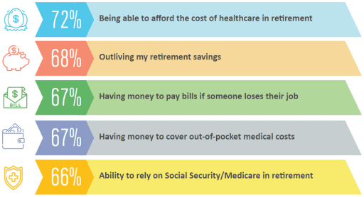 Top 5 sources of financial stress:  72% - Being able to afford the cost of healthcare in retirement 68% - Outliving my retirement savings 67% - Having money to pay bills if someone loses their job 67% - Having money to cover out-of-pocket medical costs 66% - Ability to rely on Social Security/Medicare in retirement