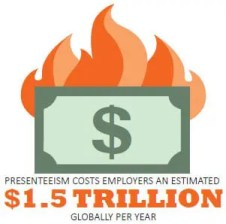 Presenteeism costs employers an estimated $1.5 trillion globally per year