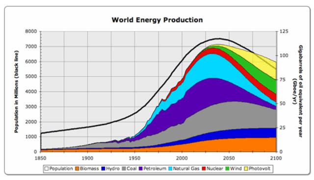 worldwide energy consumption