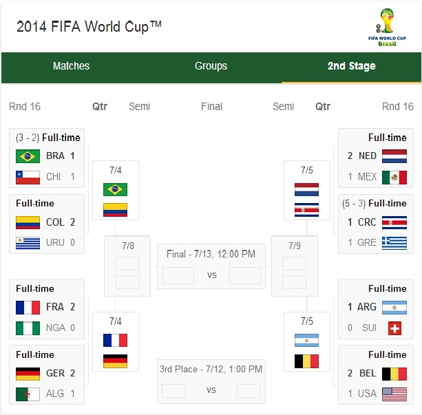 2014 World Cup bracket