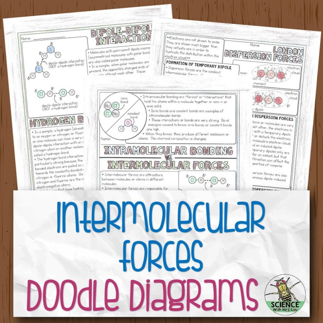Intermolecular Forces Chemistry Doodle Diagram Notes