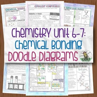 Chemistry Unit 6-7 Chemical Bonding and Nomenclature