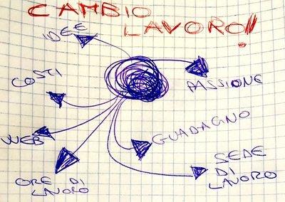 CAMBIO LAVORO! - corso online