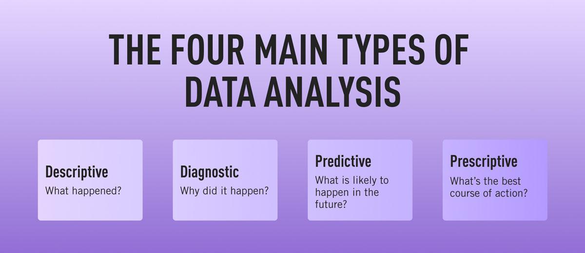 The four main types of data analytics: Descriptive, diagnostic, predictive, and prescriptive