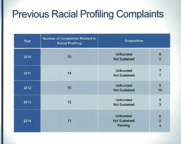 Previous Racial Profiling Complaints