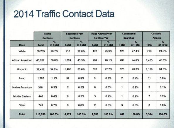 Traffic Contact Data