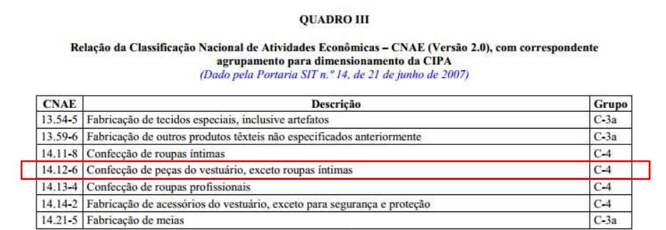 Quadro III - Relação da Classificação Nacional de Atividades Econômicas - CNAE (versão 2.0), com correspondente agrupamento para dimensionamento de CIPA