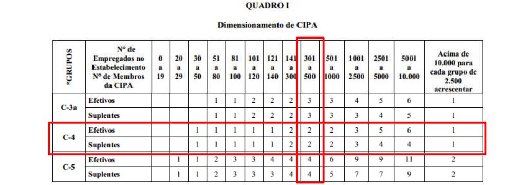 Quadro I - Dimensionamento de CIPA