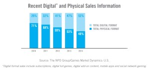 Digital vs Physical 2015