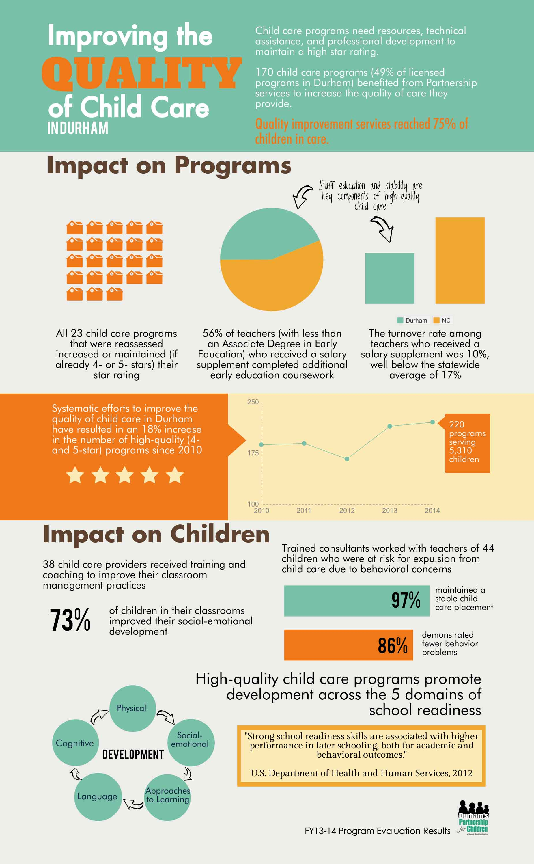 Infographic Improving The Quality Of Child Care Durham