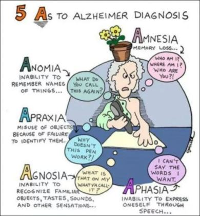 Signs and Symtoms of the Alzheimer's disease