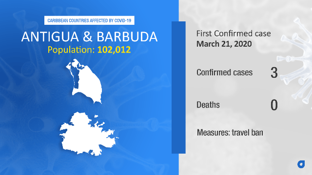 Coronavirus Stats Antigua