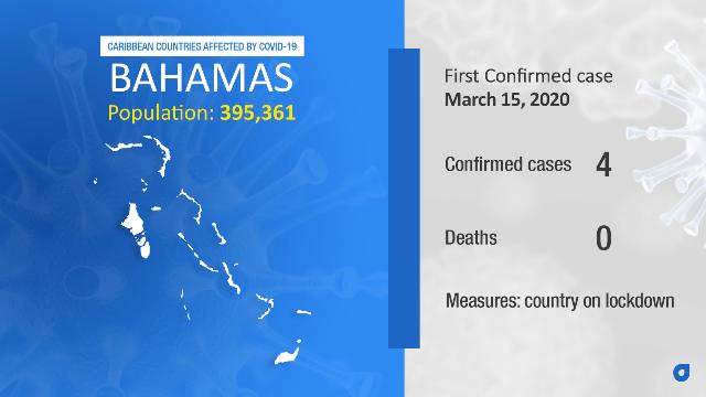 Coronavirus Stats Bahamas