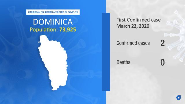 Coronavirus Stats Dominica