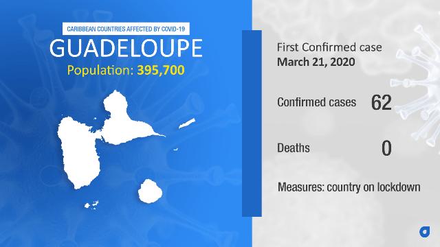 Coronavirus Stats Guadeloupe