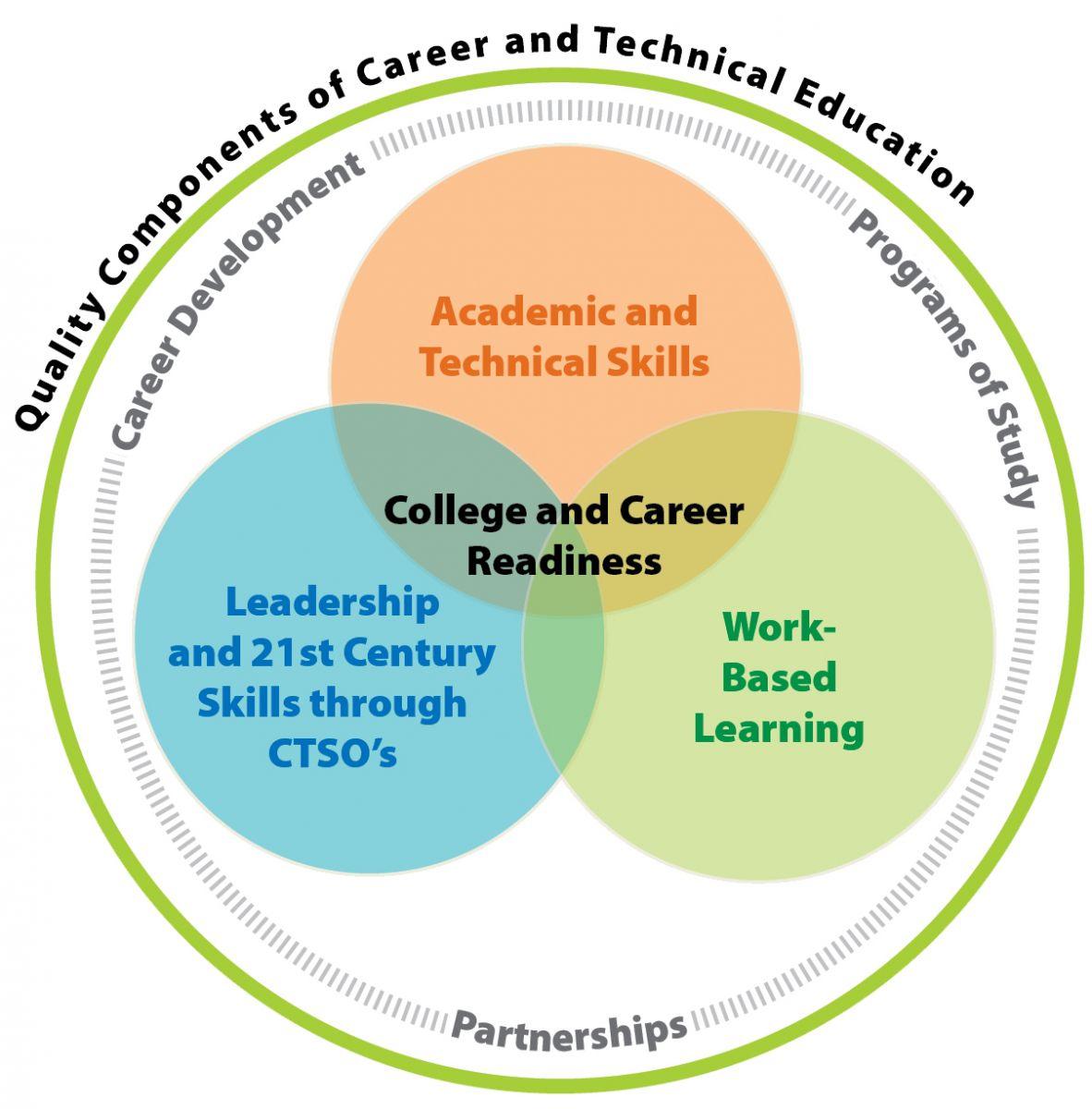 Career Amp Technical Education
