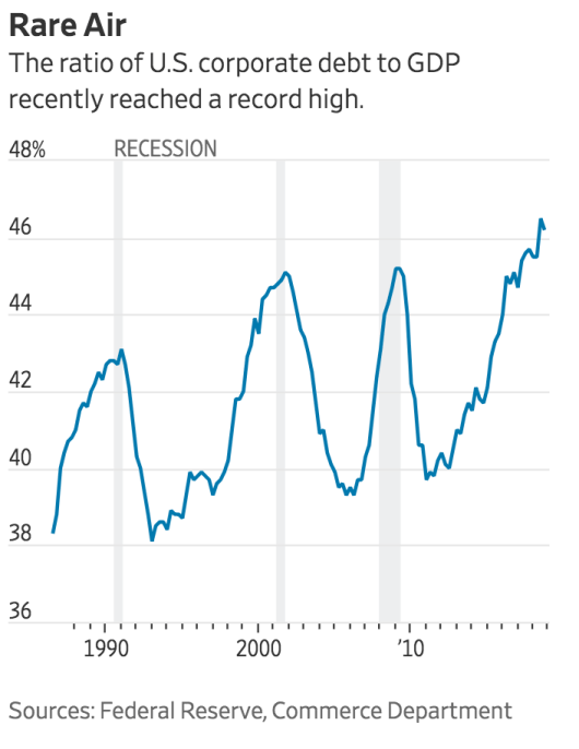 Corporate Debt Is Reaching Record Levels (#GotBitcoin?)