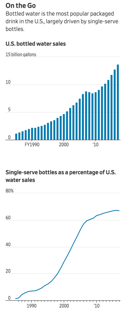 Plastic Water Bottles, Which Enabled A Drinks Boom, Now Threaten A Crisis