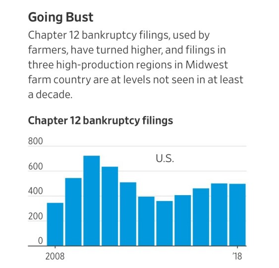 'This One Here Is Gonna Kick My Butt'—Farm Belt Bankruptcies Are Soaring (#GotBitcoin?)
