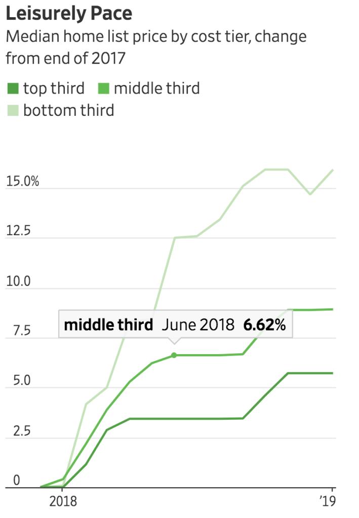 Jumbo Mortgages Are Slowing Down, Testing Banks' Postcrisis Playbook (#GotBitcoin?)