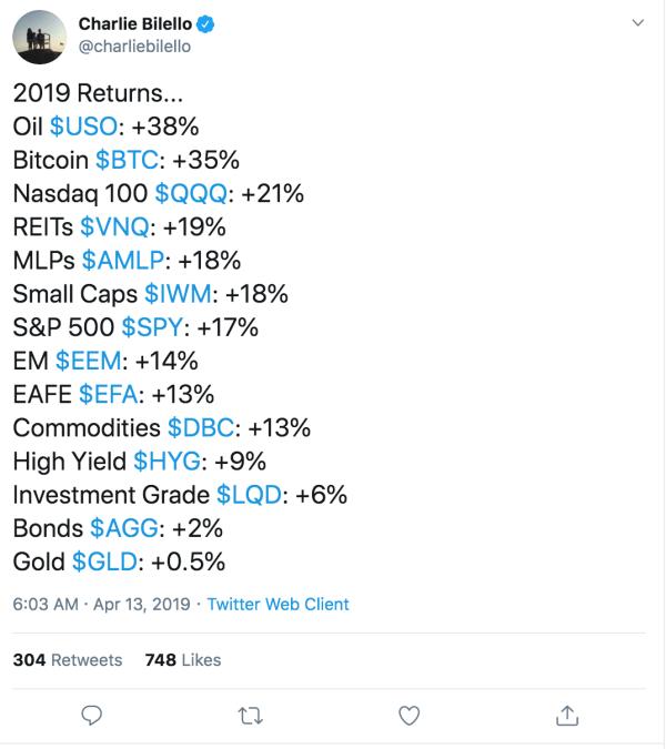 Bitcoin Outperforms Nasdaq 100, S&P 500, Grows Whopping 37% In 2019 (#GotBitcoin?)