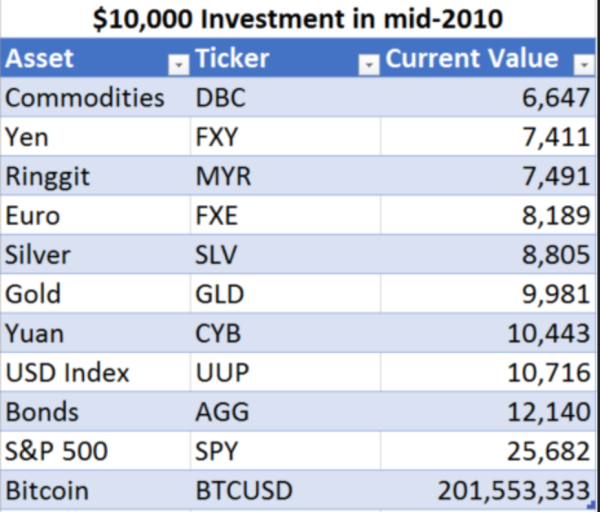 Bitcoin Is World's Best Performing Asset Class Over Past 10 Years (#GotBitcoin?)