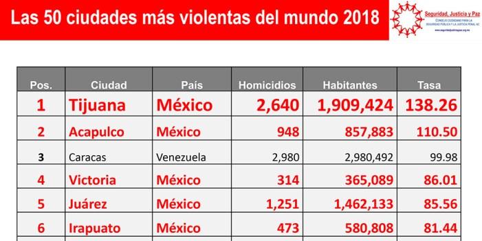 México tiene 15 de las 50 ciudades más violentas del mundo: Estudio