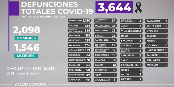 Registra Sonora 22 muertos más y 304 nuevos casos de COVID-19