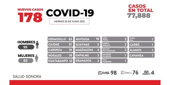 54 de cada cien pruebas contra COVID dan positivo