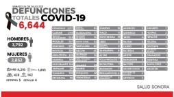 Llama Salud Sonora a mantener cuidados contra Covid-19