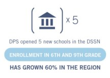 DSSN-Enrollment-Graphic