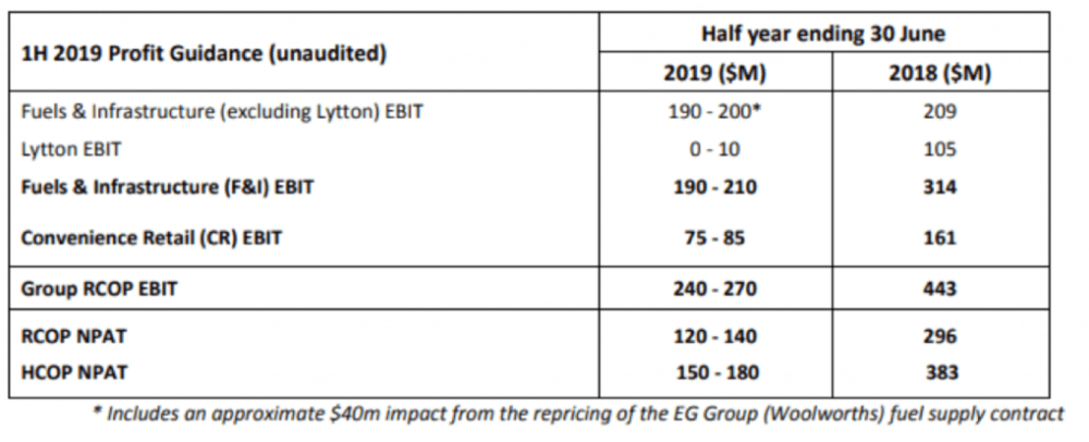 medium resolution of group ebit was guided to be between 240 270m for the 6 months which was between 160 200m below the previous year it was also 140m below the analyst