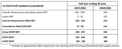 small resolution of group ebit was guided to be between 240 270m for the 6 months which was between 160 200m below the previous year it was also 140m below the analyst