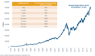 Why investment time horizons matter - Anthony Doyle | Livewire