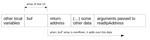 Fig. 2. Contents of the stack frame when the readIPAddress function is called