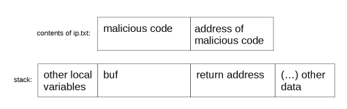 Fig. 3. The content of ip.txt overwrites the return address