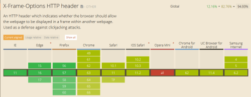 Which Browsers Support the X-Frame-Options HTTP Header