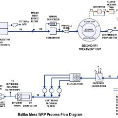 Diagram Of Water Purification Process 2000 Ford F150 Stereo Wiring Figure 2 Flow