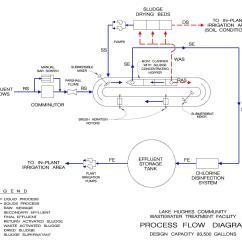 Wastewater Treatment Plant Flow Diagram 2005 Kenworth T800 Ac Wiring Lake Hughes Process