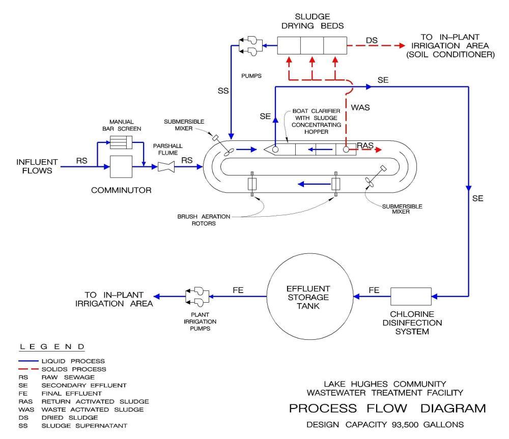 medium resolution of lake hughes process flow