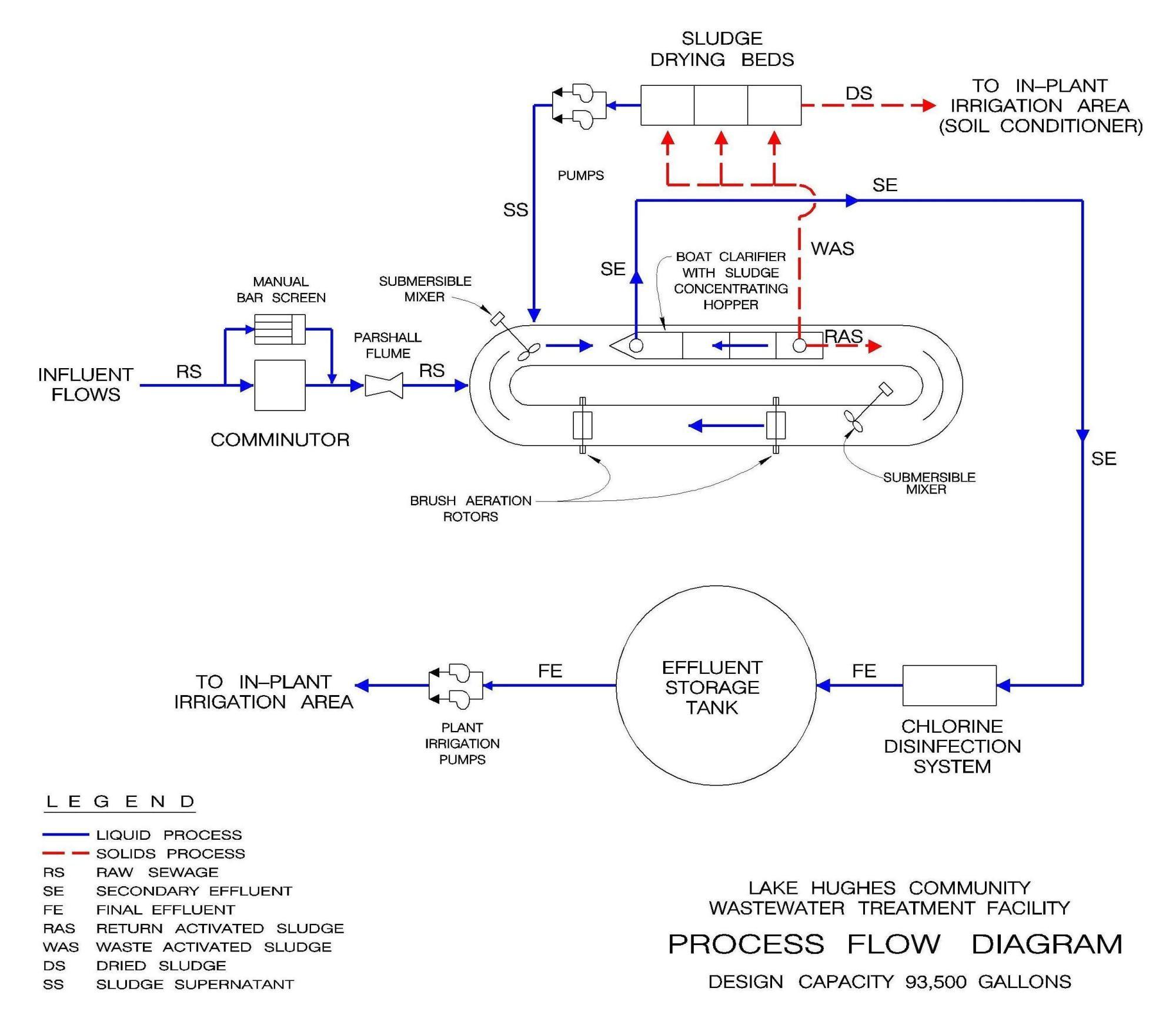 hight resolution of lake hughes process flow