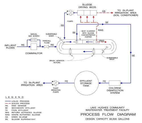small resolution of lake hughes process flow